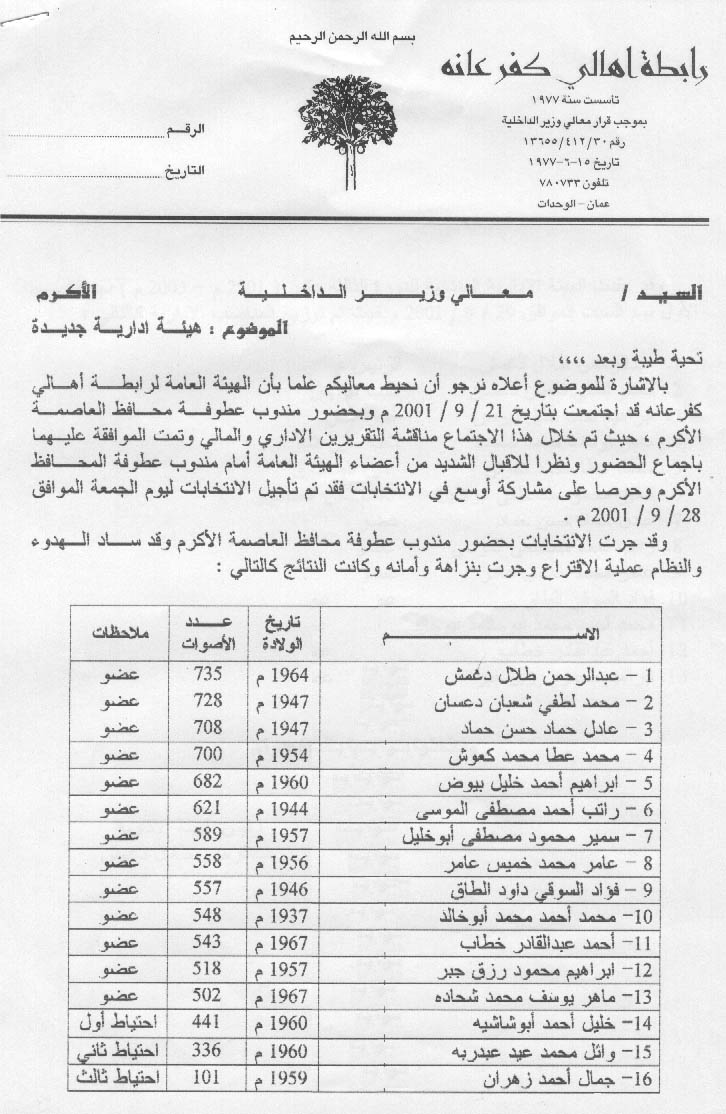 Kafr 'Ana - كفْر عانة : The results of the elelction for the membership of (RABITAT KAFR `ANA) for the years2001-2003 (2)